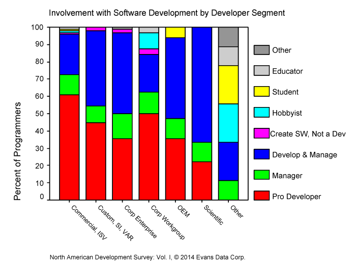 Involvement with Software Development by Developer Segment