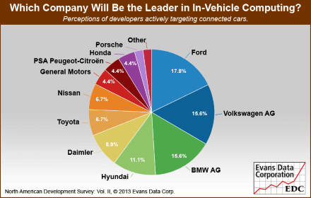 Leader in In-Vehicle Computing